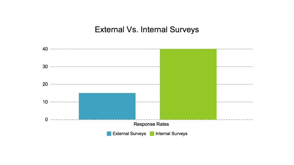 Response Rate Graphs 1024x576